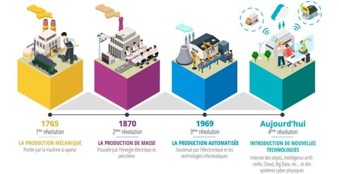 schema-la-revolution-industrielle-1
